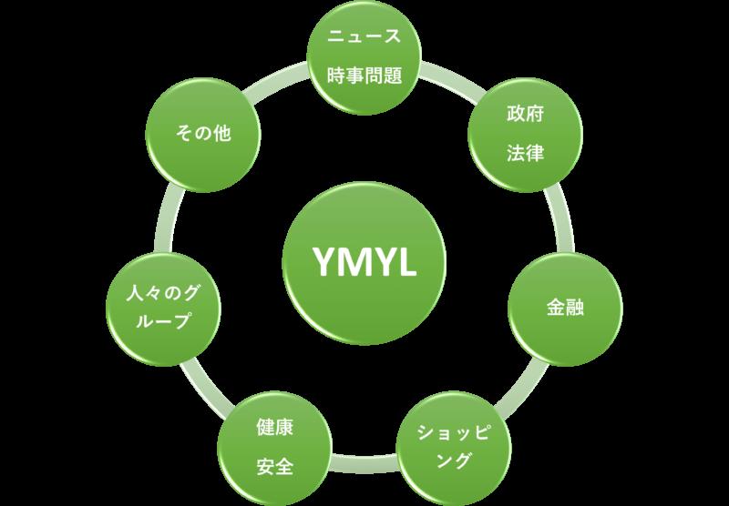 YMYLのジャンル